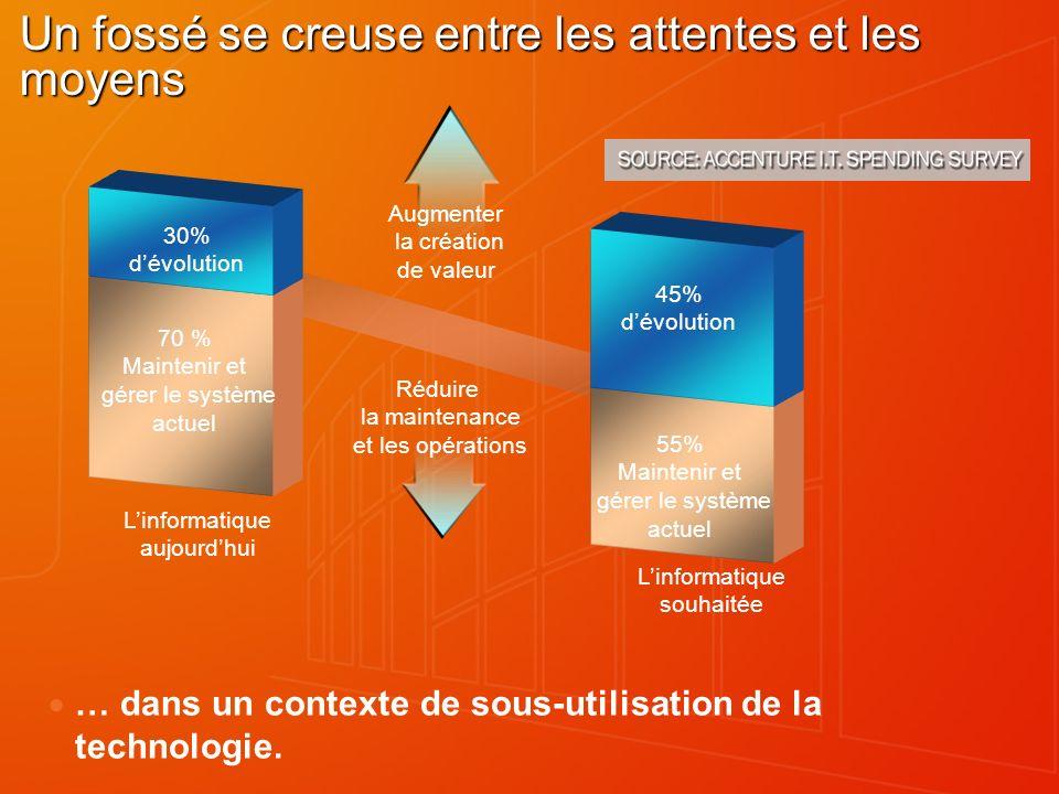 Impact business Des îlots dinformations et dapplications.
