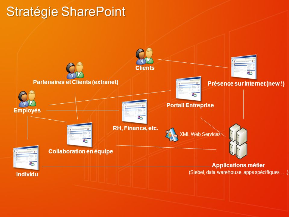 Stratégie SharePoint RH, Finance, etc.