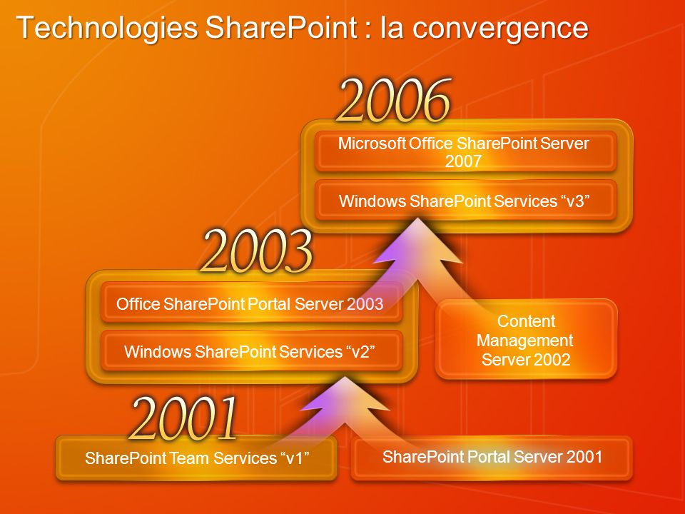 Microsoft Office SharePoint Server 2007 Windows SharePoint Services v3 Technologies SharePoint : la convergence SharePoint Portal Server 2001 SharePoint Team Services v1 Content Management Server 2002 Office SharePoint Portal Server 2003 Windows SharePoint Services v2