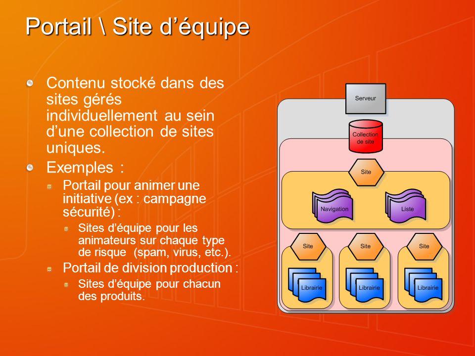 Portail \ Site déquipe Contenu stocké dans des sites gérés individuellement au sein dune collection de sites uniques. Exemples : Portail pour animer u