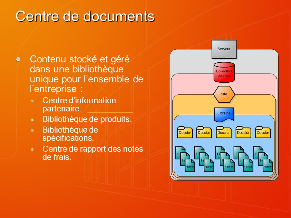 Plus de détails sur le Centre de documents Gestion de métadonnées Gestion de versions mineures/majeures Permissions par élément Stratégies/modèles Workflow Intégration messagerie