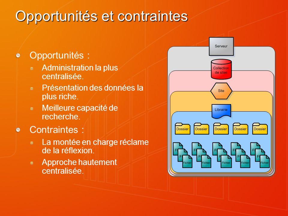 Types de contenus Une façon de gérer les métadonnées et le comportement dun type de document ou déléments dans une approche centralisée, de réutilisation : Types multiples par librairie, Declaré au niveau des sites ; utilisé dans les listes.
