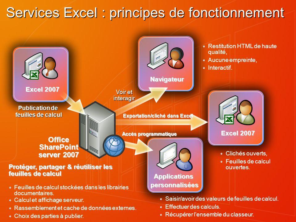 Excel 2007 Navigateur Voir et interagir Applicationspersonnalisées Accès programmatique Excel 2007 Exportation/cliché dans Excel Protéger, partager &