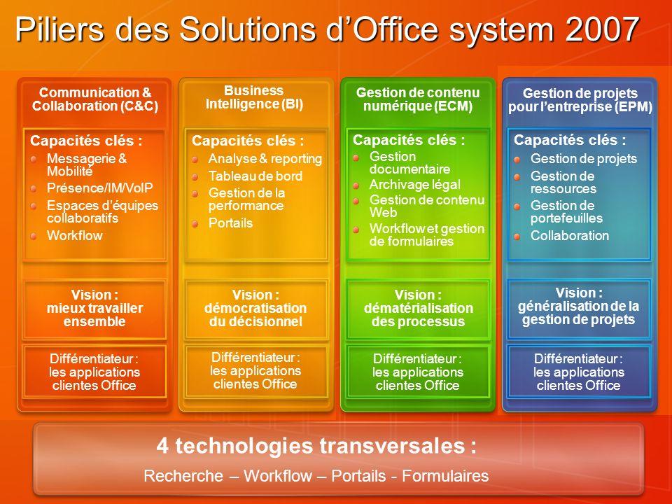 Piliers des Solutions dOffice system 2007 4 technologies transversales : Recherche – Workflow – Portails - Formulaires Différentiateur : les applicati