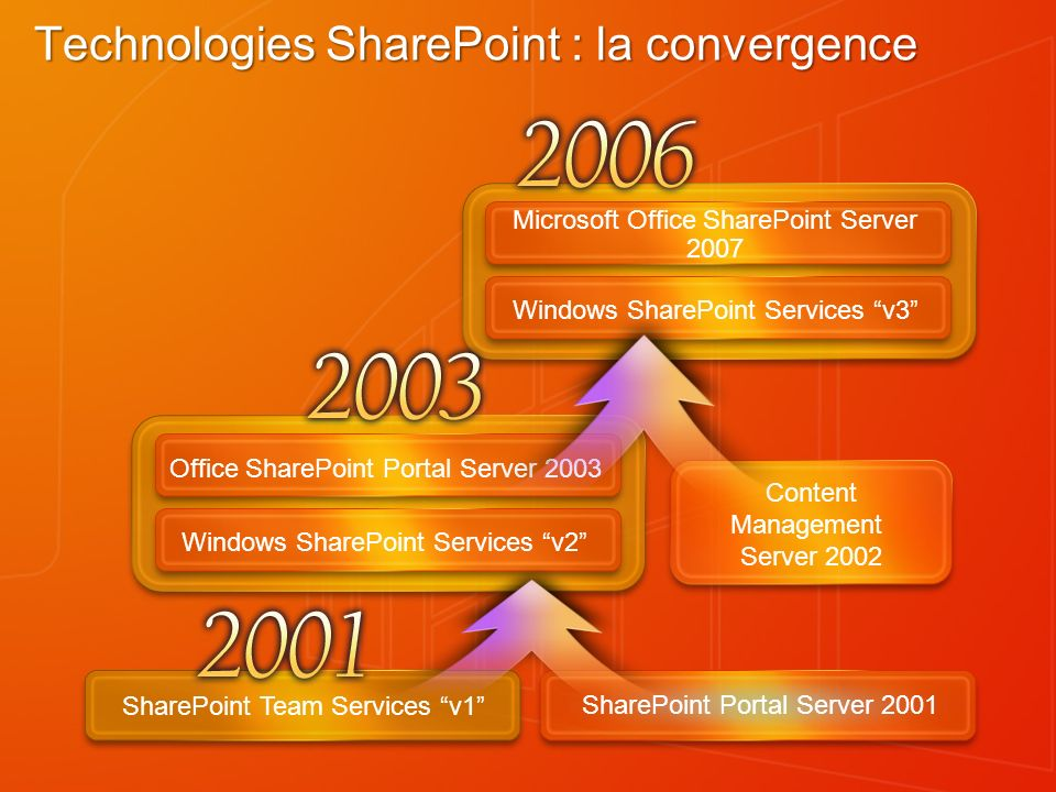 Microsoft Office SharePoint Server 2007 Windows SharePoint Services v3 Technologies SharePoint : la convergence SharePoint Portal Server 2001 SharePoi