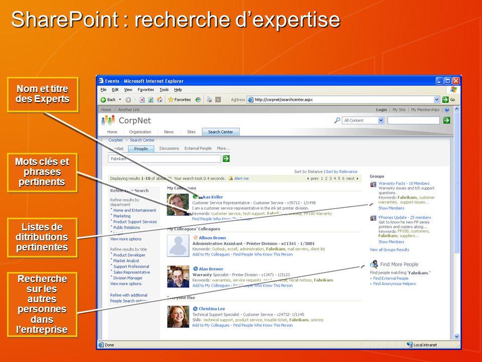 SharePoint : recherche dexpertise Nom et titre des Experts Mots clés et phrases pertinents Listes de ditributions pertinentes Recherche sur les autres personnes dans lentreprise