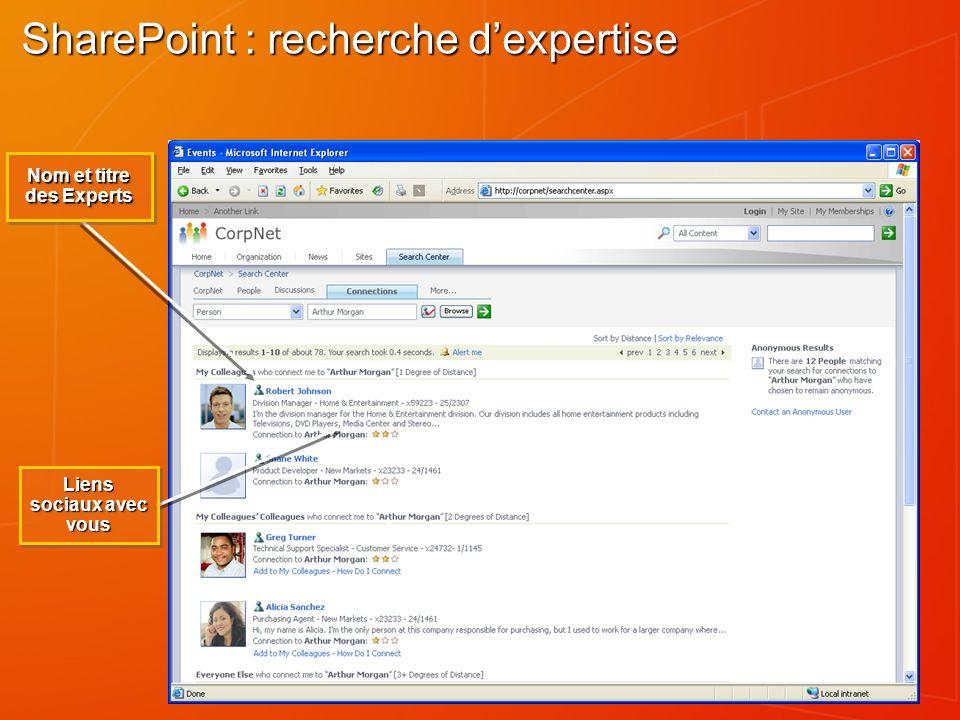 SharePoint : recherche dexpertise Nom et titre des Experts Liens sociaux avec vous