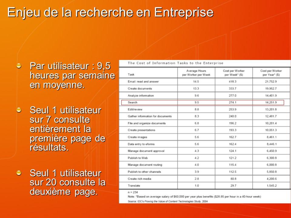 Enjeu de la recherche en Entreprise Par utilisateur : 9,5 heures par semaine en moyenne. Seul 1 utilisateur sur 7 consulte entièrement la première pag