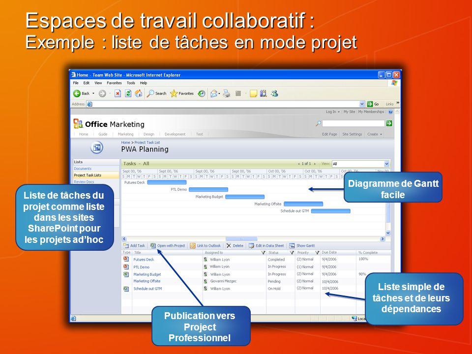 Liste de tâches du projet comme liste dans les sites SharePoint pour les projets adhoc Publication vers Project Professionnel Diagramme de Gantt facil