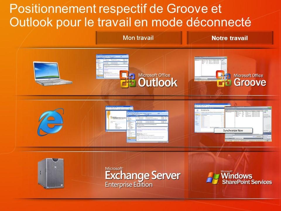 Mon travail Notre travail Positionnement respectif de Groove et Outlook pour le travail en mode déconnecté