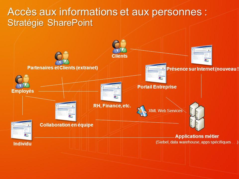 Accès aux informations et aux personnes : Stratégie SharePoint RH, Finance, etc. Collaboration en équipe Individu Portail Entreprise Présence sur Inte