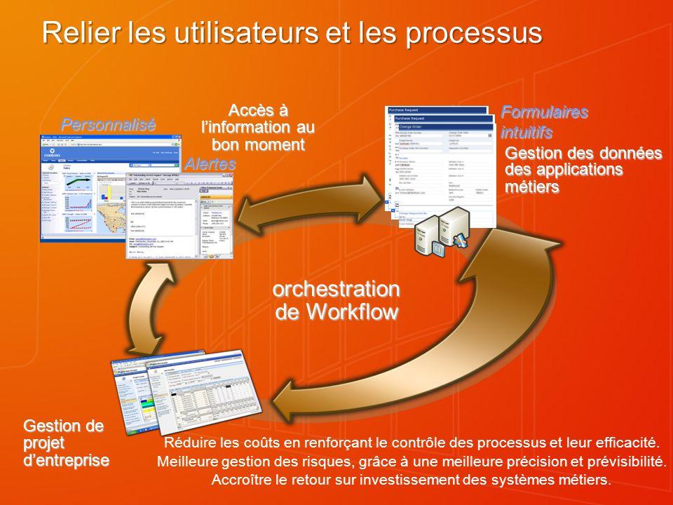 orchestration de Workflow Réduire les coûts en renforçant le contrôle des processus et leur efficacité. Meilleure gestion des risques, grâce à une mei