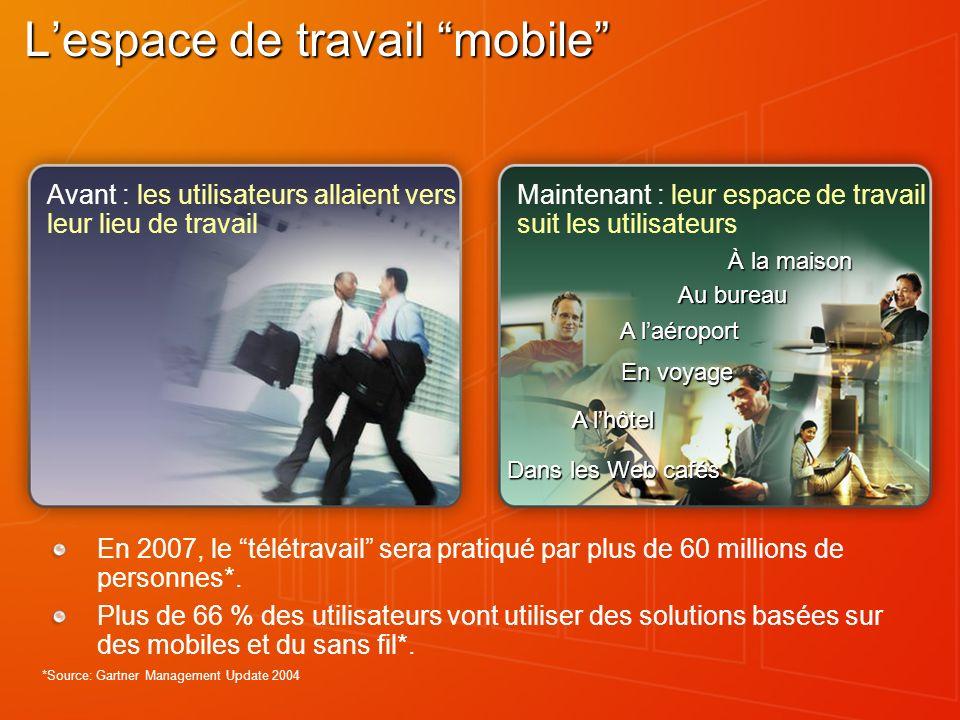 Lespace de travail mobile En 2007, le télétravail sera pratiqué par plus de 60 millions de personnes*. Plus de 66 % des utilisateurs vont utiliser des