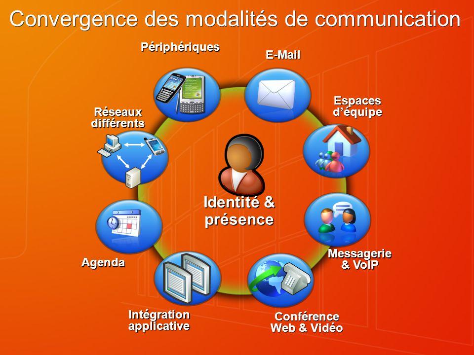 Convergence des modalités de communication Conférence Web & Vidéo Réseaux différents Périphériques Intégration applicative Agenda Messagerie & VoIP E-