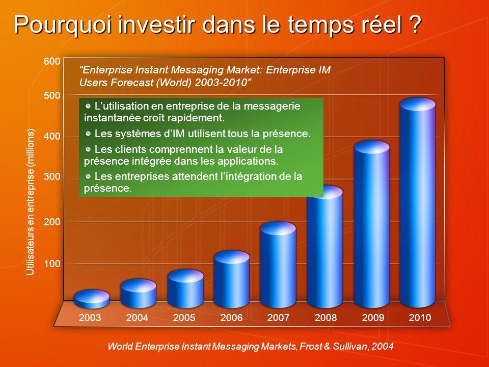 Pourquoi investir dans le temps réel ? World Enterprise Instant Messaging Markets, Frost & Sullivan, 2004 200 100 300 400 500 600 20032004200520062007