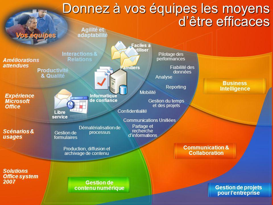 Communication & Collaboration Gestion de contenu numérique Business Intelligence Solutions Office system 2007 Donnez à vos équipes les moyens dêtre ef