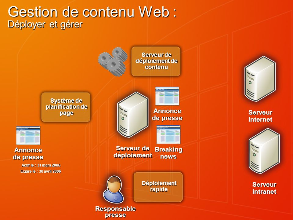 Gestion de contenu Web : Déployer et gérer Serveur de déploiement Annonce de presse Serveur Internet Serveur de déploiement de contenu Déploiement rap