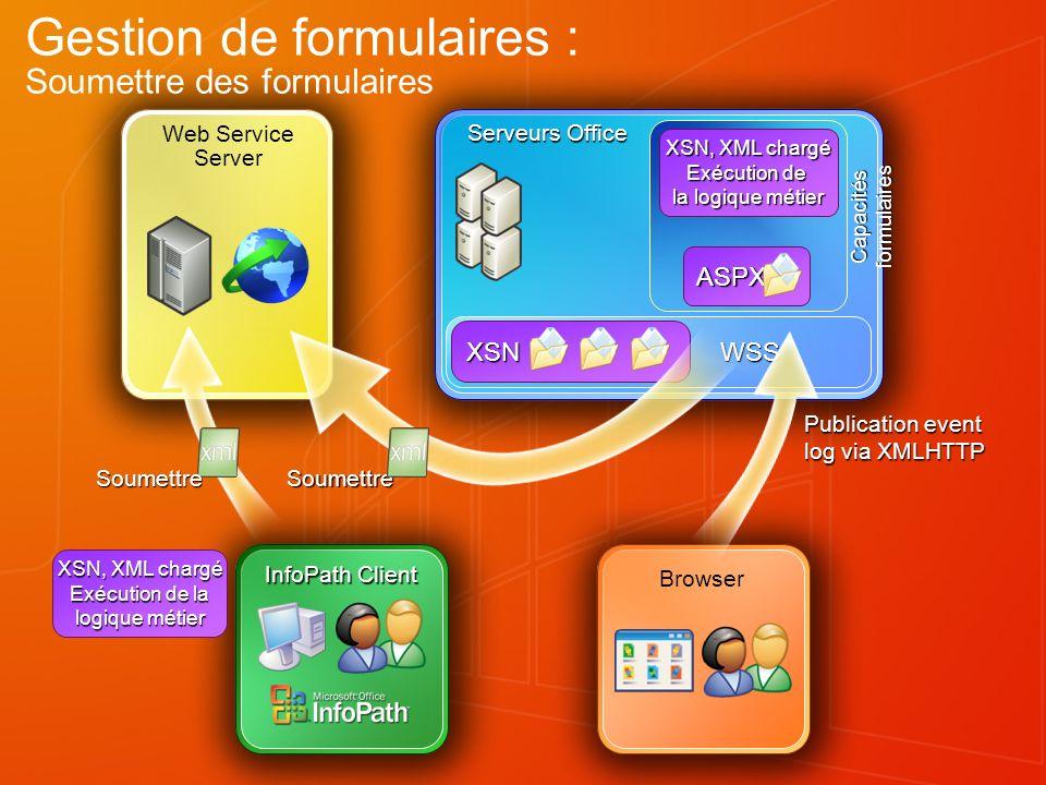 Web Service Server WSS WSS Serveurs Office XSN ASPX XSN, XML chargé Exécution de la logique métier Capacités formulaires Gestion de formulaires : Soum