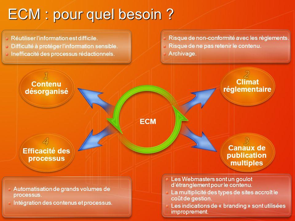 ECM : pour quel besoin ? ECM Réutiliser linformation est difficile. Difficulté à protéger linformation sensible. Inefficacité des processus rédactionn