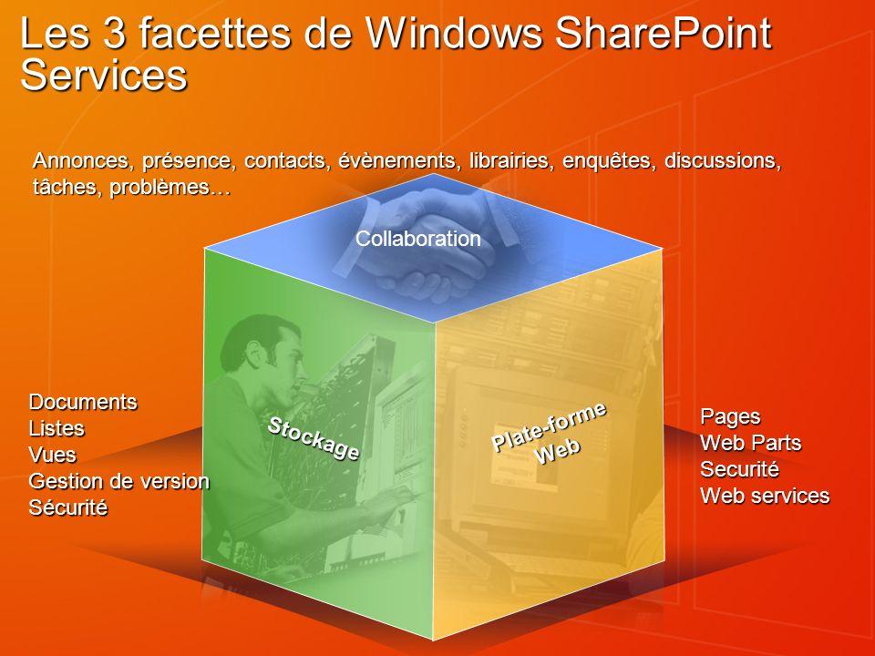 Les 3 facettes de Windows SharePoint Services Plate-formeWeb Collaboration Stockage DocumentsListesVues Gestion de version Sécurité Pages Web Parts Se