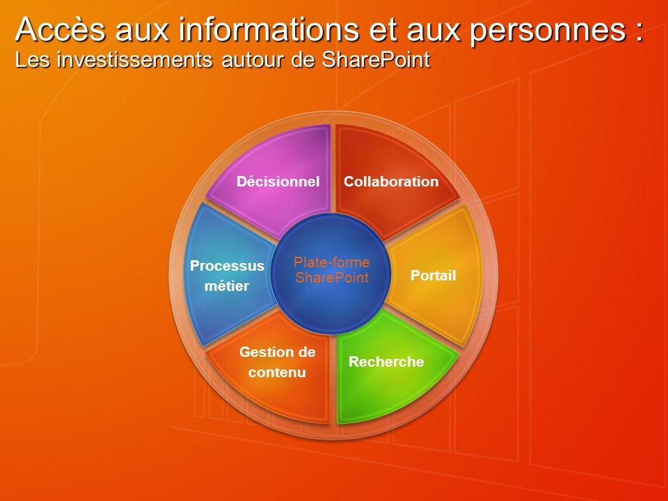 Accès aux informations et aux personnes : Les investissements autour de SharePoint Plate-forme SharePoint Gestion de contenu Recherche Processus métie