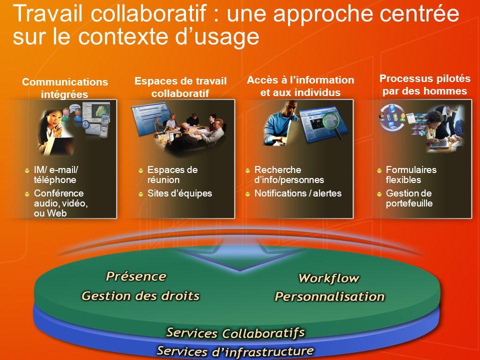 IM/ e-mail/ téléphone Conférence audio, vidéo, ou Web Espaces de réunion Sites déquipes Recherche dinfo/personnes Notifications / alertes Formulaires