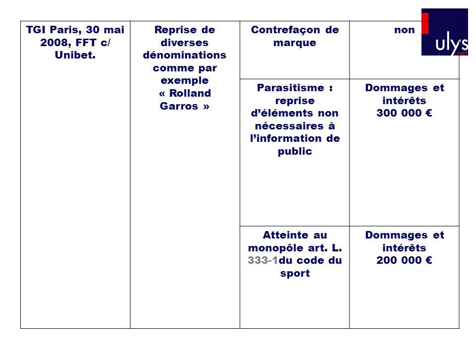 TGI Paris, 30 mai 2008, FFT c/ Unibet. Reprise de diverses dénominations comme par exemple « Rolland Garros » Contrefaçon de marque non Parasitisme :