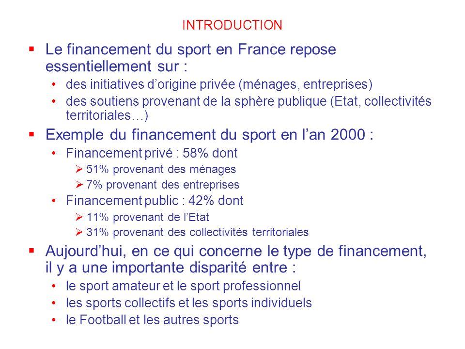 INTRODUCTION Le financement du sport en France repose essentiellement sur : des initiatives dorigine privée (ménages, entreprises) des soutiens proven