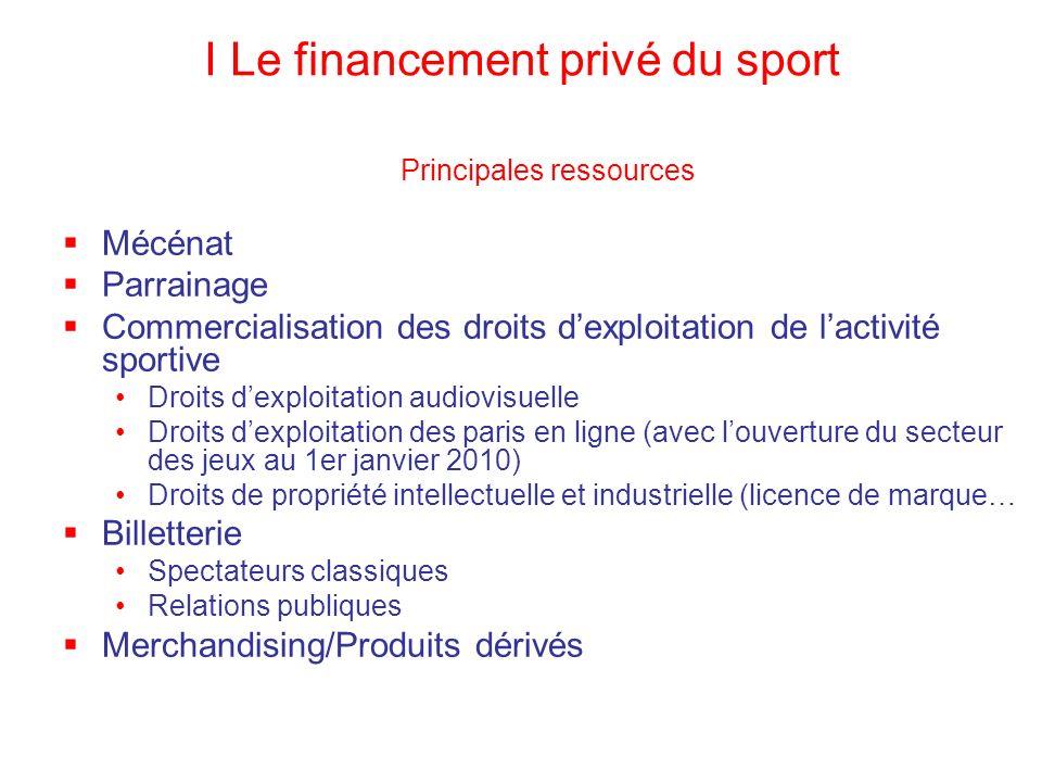 I Le financement privé du sport Principales ressources Mécénat Parrainage Commercialisation des droits dexploitation de lactivité sportive Droits dexp