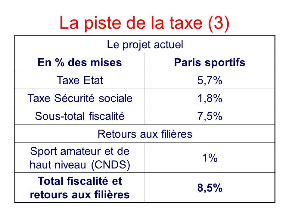 La piste de la taxe (3) Le projet actuel En % des misesParis sportifs Taxe Etat5,7% Taxe Sécurité sociale1,8% Sous-total fiscalité7,5% Retours aux fil