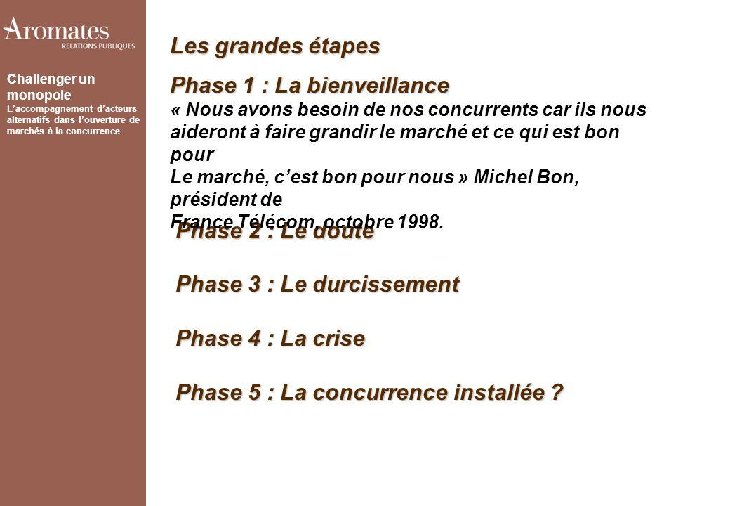 Challenger un monopole Laccompagnement dacteurs alternatifs dans louverture de marchés à la concurrence Phase 2 : Le doute Phase 3 : Le durcissement Phase 4 : La crise Phase 5 : La concurrence installée .
