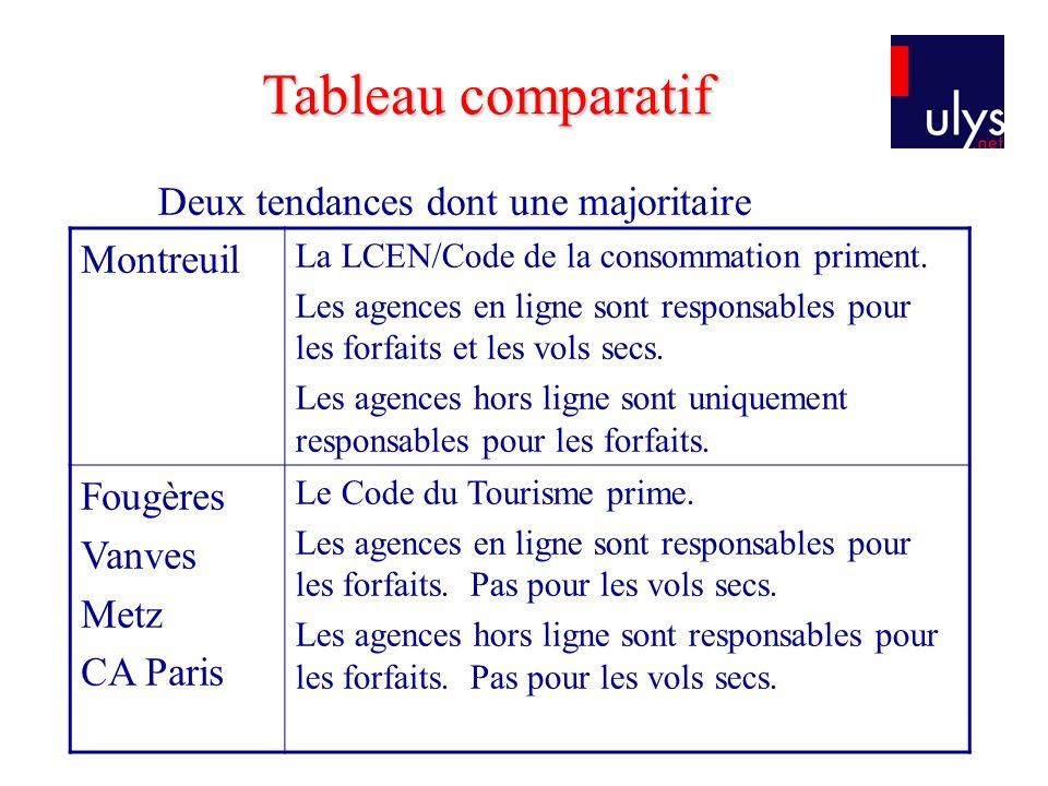 Deux tendances dont une majoritaire Montreuil La LCEN/Code de la consommation priment.