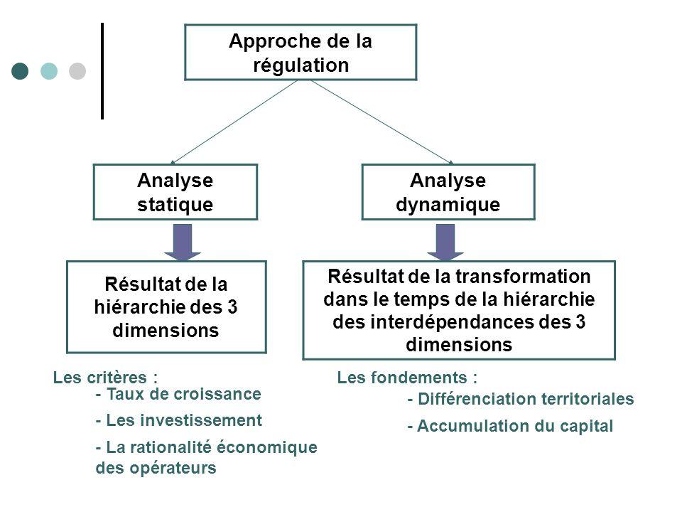 Approche de la régulation Analyse statique Analyse dynamique Résultat de la hiérarchie des 3 dimensions Résultat de la transformation dans le temps de