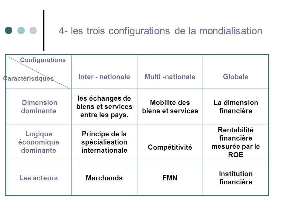 4- les trois configurations de la mondialisation Inter - nationaleMulti -nationaleGlobale Dimension dominante les échanges de biens et services entre