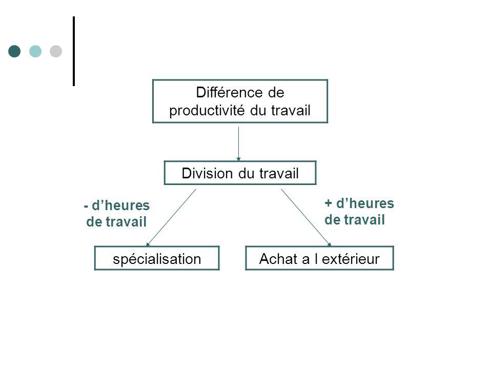 Différence de productivité du travail Division du travail - dheures de travail + dheures de travail spécialisationAchat a l extérieur
