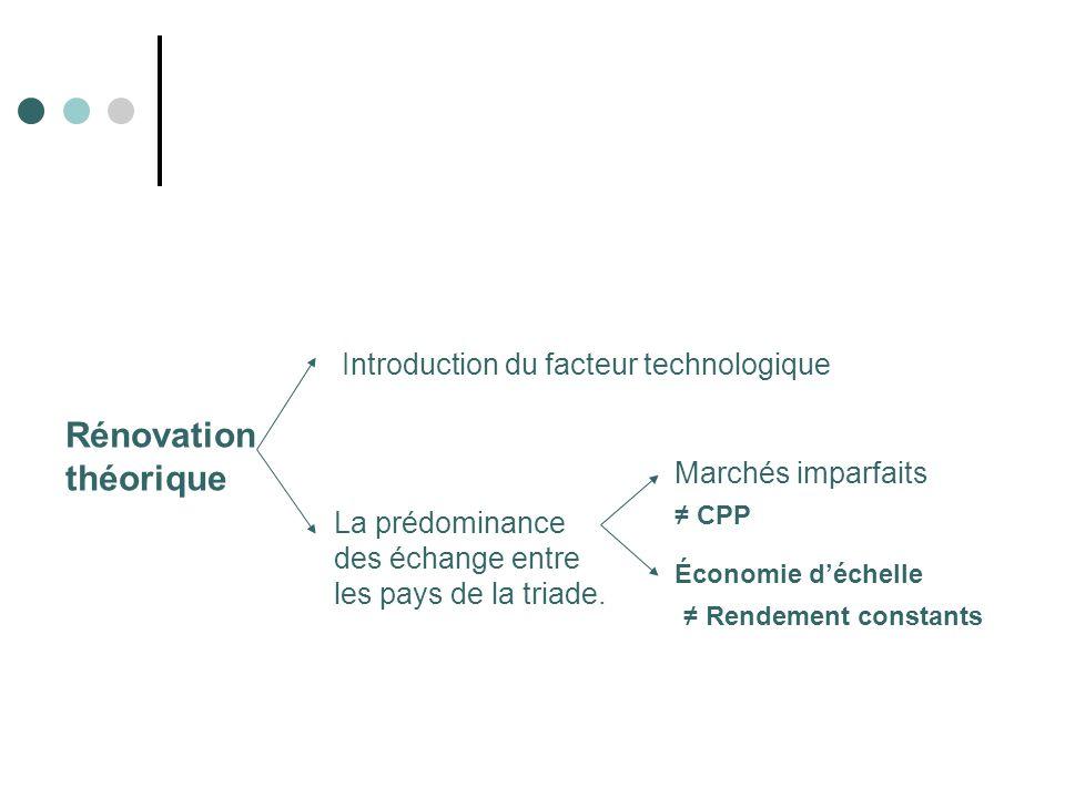 Rénovation théorique Introduction du facteur technologique La prédominance des échange entre les pays de la triade. Marchés imparfaits Économie déchel