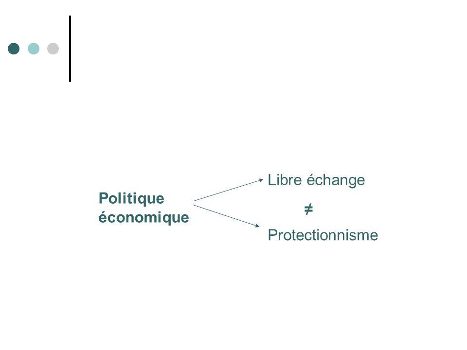 Politique économique Libre échange Protectionnisme