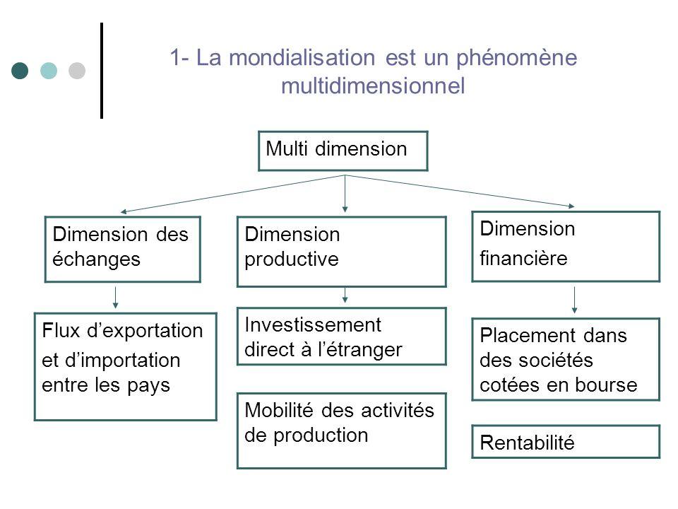 1- La mondialisation est un phénomène multidimensionnel Multi dimension Rentabilité Dimension des échanges Investissement direct à létranger Placement