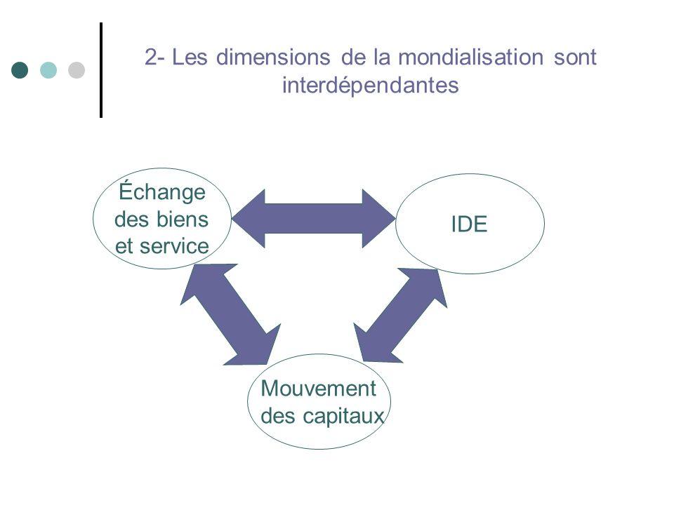 2- Les dimensions de la mondialisation sont interdépendantes Échange des biens et service IDE Mouvement des capitaux