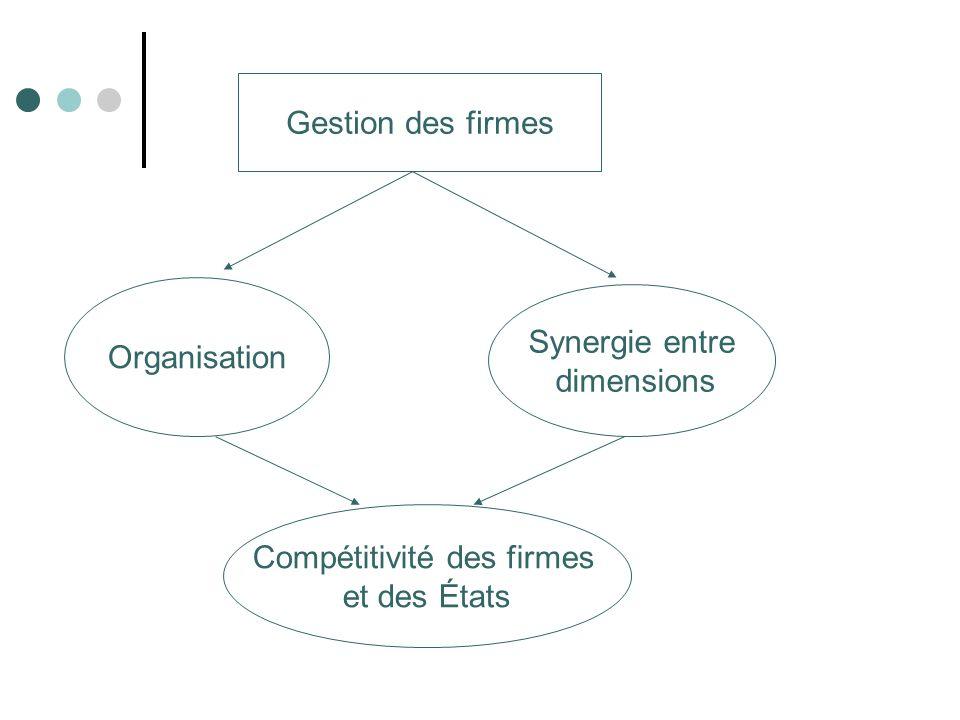 3- régulation de la mondialisation Régulation Élaboration de normes Corrections des insuffisances dans le fonctionnement des marches Objectif