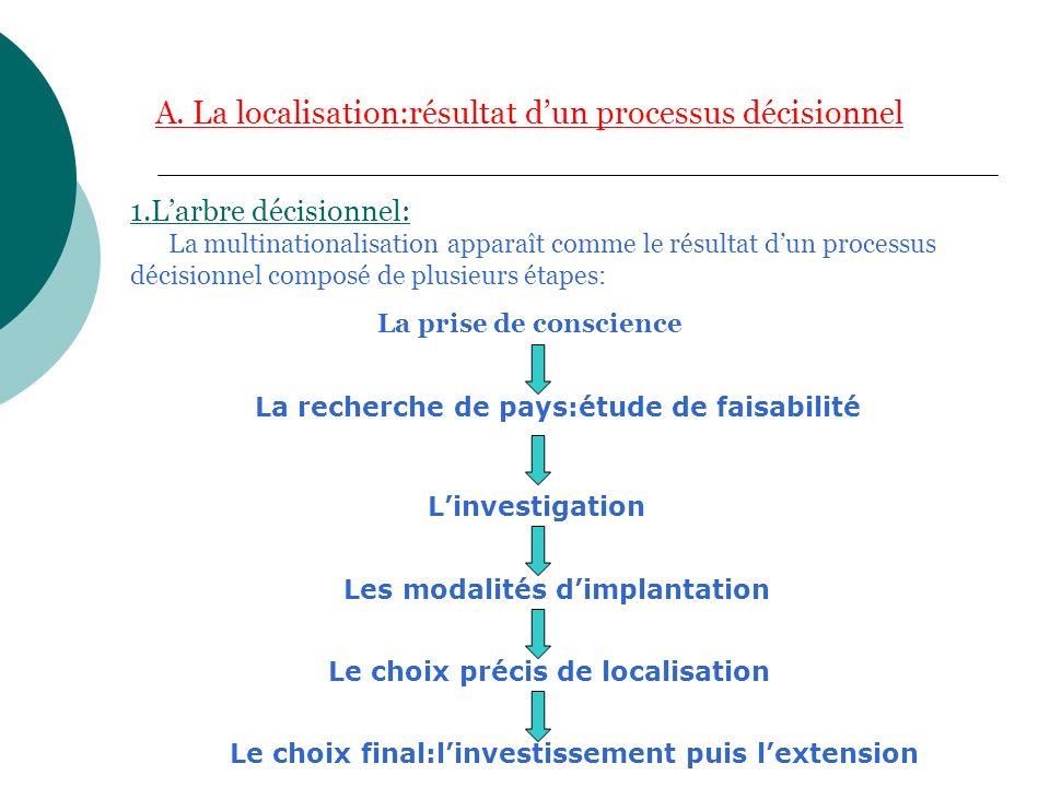 A. La localisation:résultat dun processus décisionnel 1.Larbre décisionnel: La multinationalisation apparaît comme le résultat dun processus décisionn