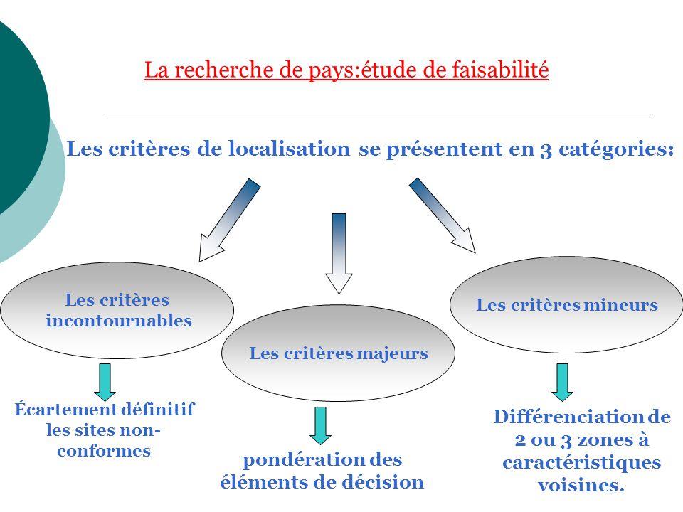 La recherche de pays:étude de faisabilité Les critères de localisation se présentent en 3 catégories: Les critères majeurs Les critères incontournable