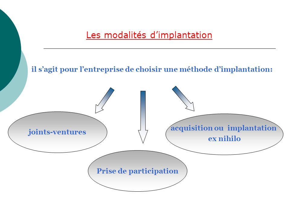 Les modalités dimplantation il sagit pour lentreprise de choisir une méthode dimplantation: joints-ventures Prise de participation acquisition ou impl