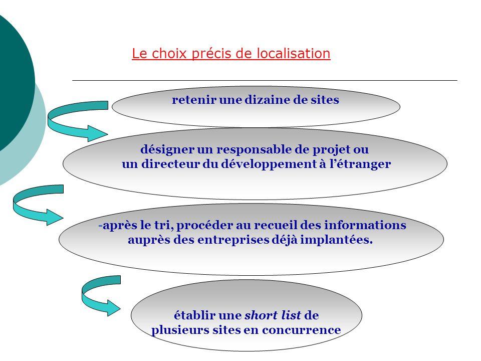 Le choix précis de localisation retenir une dizaine de sites désigner un responsable de projet ou un directeur du développement à létranger -après le tri, procéder au recueil des informations auprès des entreprises déjà implantées.