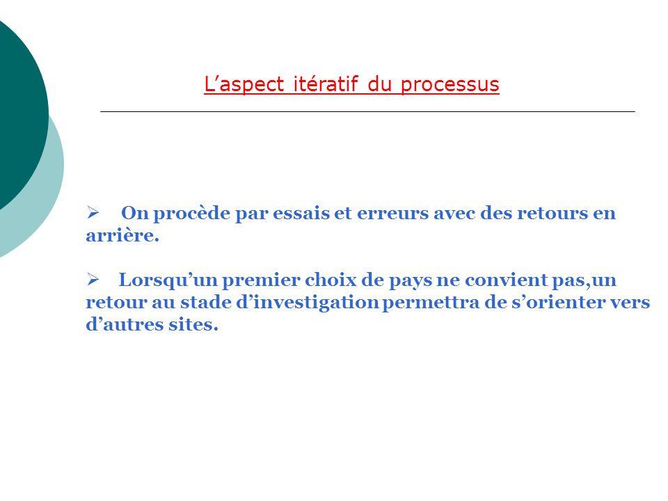 Laspect itératif du processus On procède par essais et erreurs avec des retours en arrière.
