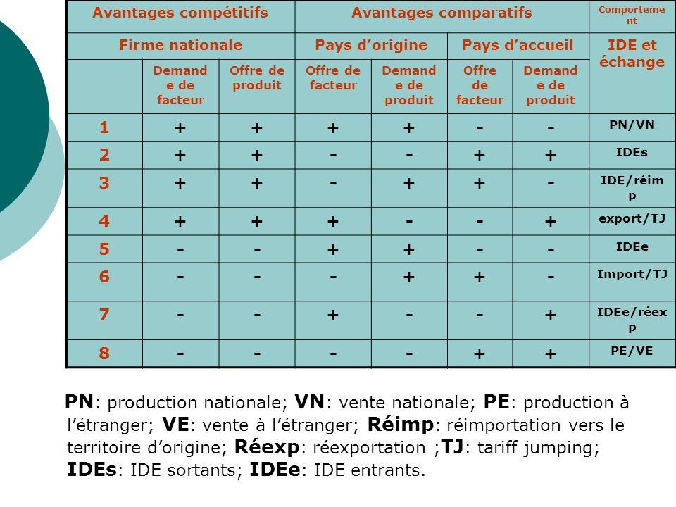 Avantages compétitifsAvantages comparatifs Comporteme nt Firme nationalePays doriginePays daccueilIDE et échange Demand e de facteur Offre de produit Offre de facteur Demand e de produit Offre de facteur Demand e de produit 1++++-- PN/VN 2++--++ IDEs 3++-++- IDE/réim p 4+++--+ export/TJ 5--++-- IDEe 6---++- Import/TJ 7--+--+ IDEe/réex p 8----++ PE/VE PN : production nationale; VN : vente nationale; PE : production à létranger; VE : vente à létranger; Réimp : réimportation vers le territoire dorigine; Réexp : réexportation ; TJ : tariff jumping; IDEs : IDE sortants; IDEe : IDE entrants.