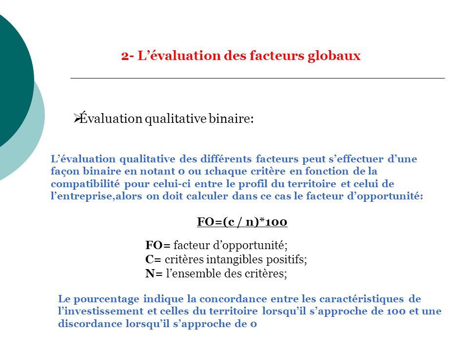 2- Lévaluation des facteurs globaux Lévaluation qualitative des différents facteurs peut seffectuer dune façon binaire en notant 0 ou 1chaque critère en fonction de la compatibilité pour celui-ci entre le profil du territoire et celui de lentreprise,alors on doit calculer dans ce cas le facteur dopportunité: FO=(c / n)*100 Évaluation qualitative binaire: FO= facteur dopportunité; C= critères intangibles positifs; N= lensemble des critères; Le pourcentage indique la concordance entre les caractéristiques de linvestissement et celles du territoire lorsquil sapproche de 100 et une discordance lorsquil sapproche de 0