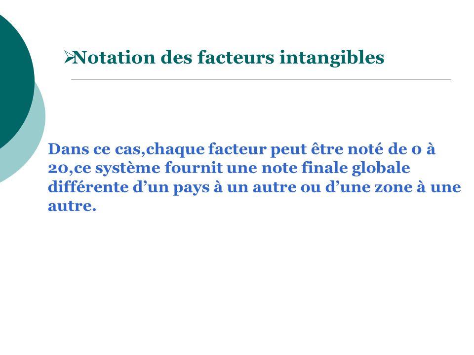 Notation des facteurs intangibles Dans ce cas,chaque facteur peut être noté de 0 à 20,ce système fournit une note finale globale différente dun pays à