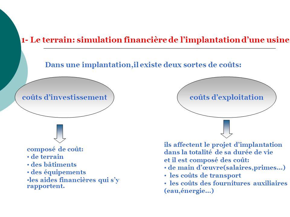 1- Le terrain: simulation financière de limplantation dune usine Dans une implantation,il existe deux sortes de coûts: coûts dinvestissementcoûts dexp