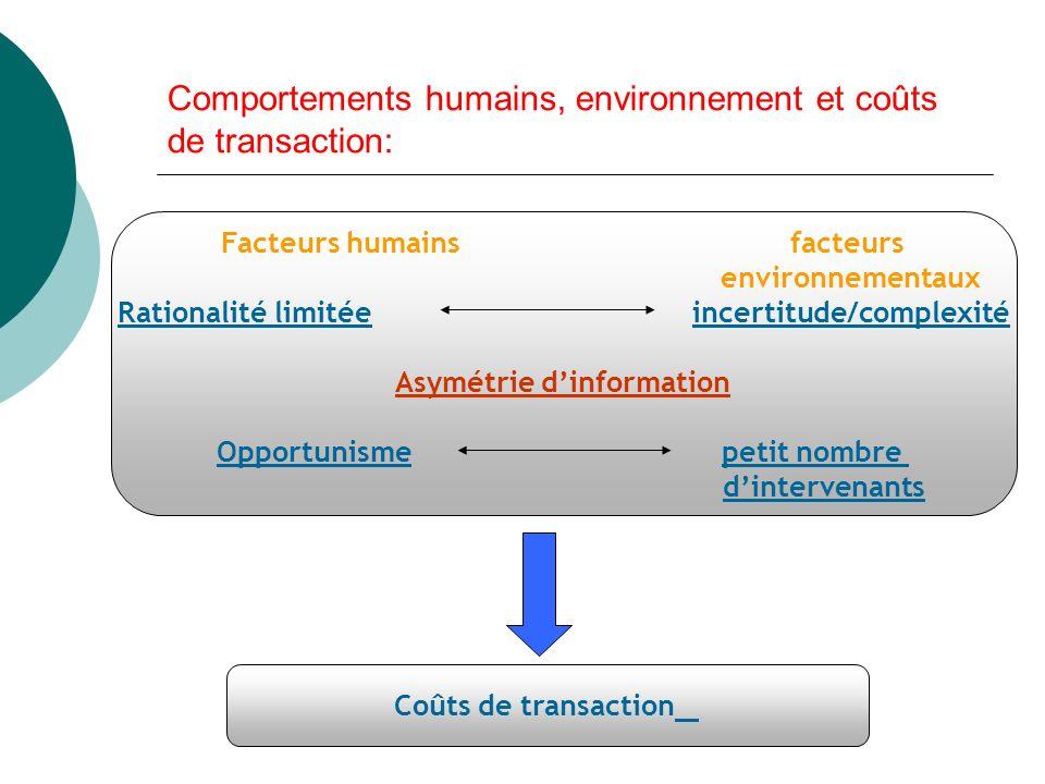 Comportements humains, environnement et coûts de transaction: Facteurs humains facteurs environnementaux Rationalité limitée incertitude/complexité Asymétrie dinformation Opportunisme petit nombre dintervenants Coûts de transaction